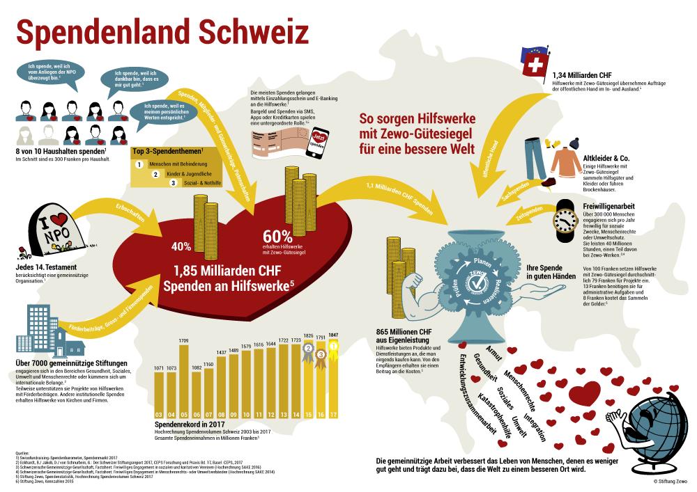 Spendenland Schweiz